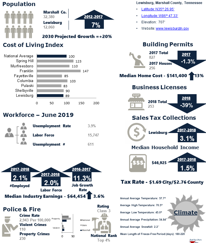 Cost of Living June 2019